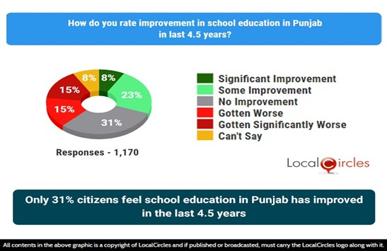 Only 31% citizens feel school education in Punjab has improved in the last 4.5 years