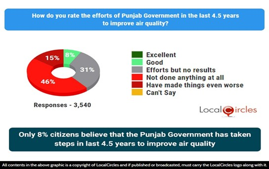 Only 8% citizens believe that Punjab Government has taken steps in the last 4.5 years to improve air quality