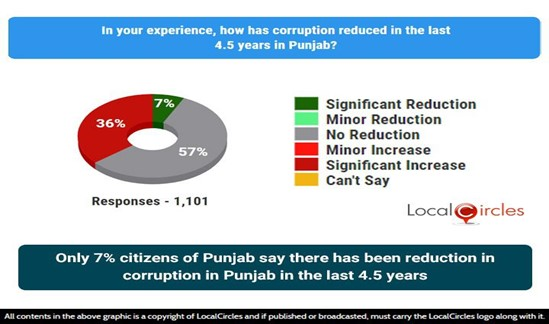 Only 7% citizens of Punjab say there has been reduction in corruption in the last 4.5 years