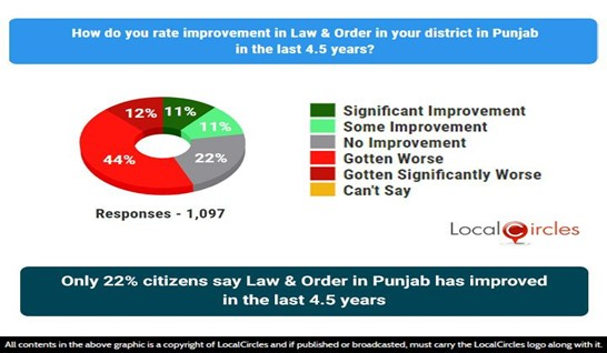 Only 22% citizens say Law & Order in Punjab has improved in the last 4.5 years