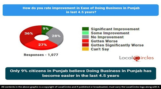 Only 9% citizens in Punjab believe Doing Business in the state has become easier in the last 4.5 years