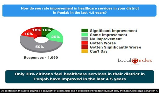 Only 30% citizens feel healthcare services in their district in Punjab have improved in the last 4.5 years