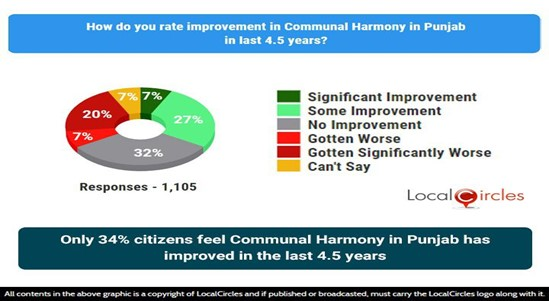 Only 34% citizens feel communal harmony in Punjab has improved in the last 4.5 years