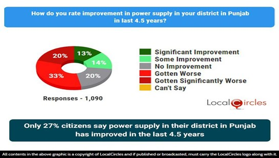 Only 27% citizens say power supply in their district in Punjab has improved in the last 4.5 years