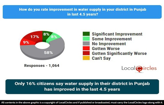 Only 16% citizens say water supply in their district in Punjab has improved in the last 4.5 years
