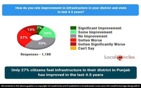 Only 27% citizens feel infrastructure in their district in Punjab has improved in the last 4.5 years