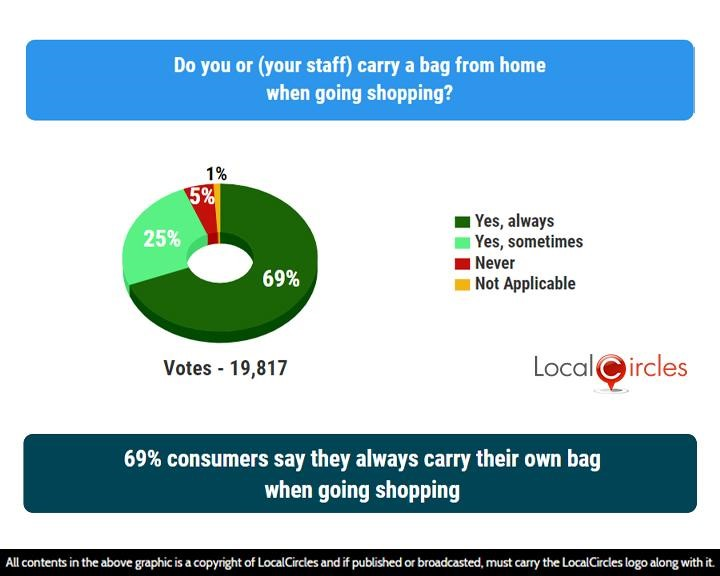LocalCircles Poll - 69% consumers say they always carry their own bag when going shopping