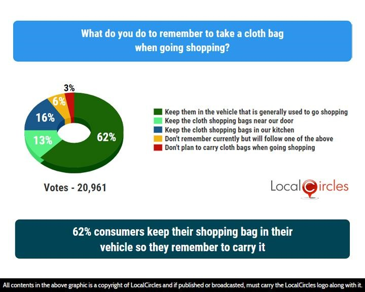 LocalCircles Poll - 62% consumers keep their shopping bag in their vehicle so they remember to carry it