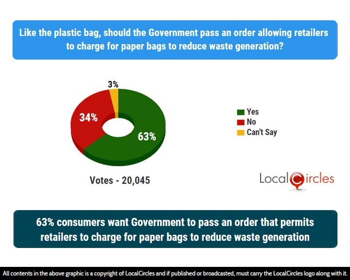 LocalCircles Poll - 63% consumers want Government to pass an order that permits retailers to charge for paper bags to reduce waste generation