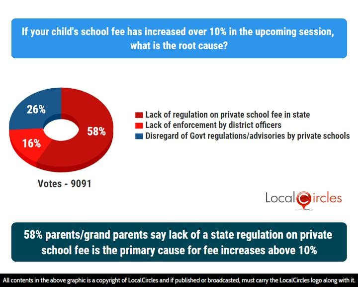 58% parents/grand parents say lack of a state regulation on private school fee is the primary cause for fee increases above 10%