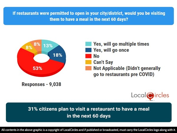 31% citizens plan to visit a restaurant to have a meal in the next 60 days