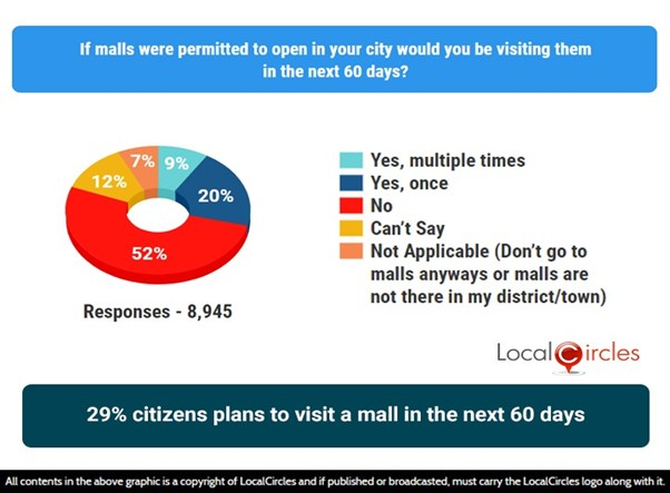 29% citizens plan to visit a mall in the next 60 days