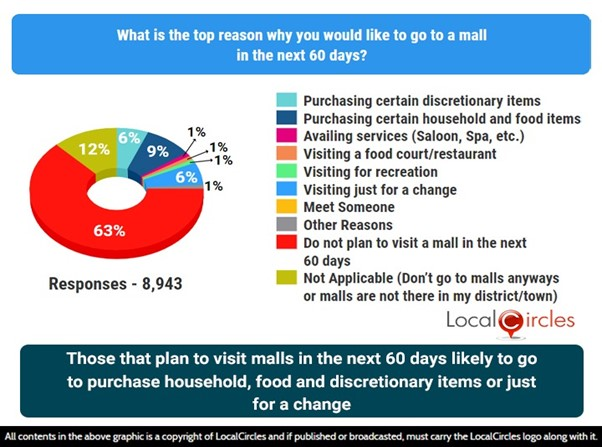 Those that plan to visit a mall in the next 60 days, likely to go to purchase household, food and discretionary items or just for a change