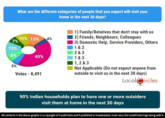 Majority of Indian households are likely to have service providers, domestic help and extended family visit them in the next 30 days