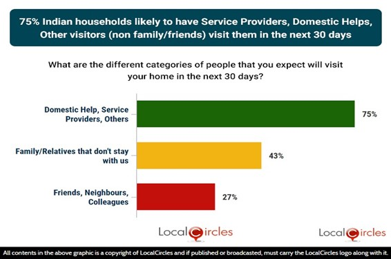 75% Indian households likely to have service providers, domestic help, other visitors (non-family/friends) visit them in the next 30 days