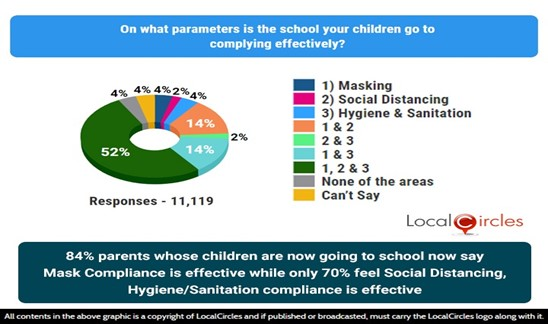 84% parents whose children are now going to school say mask compliance is effective while 70% feel social distancing, hygiene & sanitation compliance is effective
