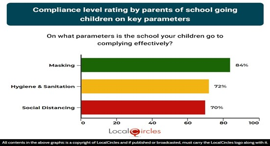 Compliance level rating by parents of school going children on key parameters