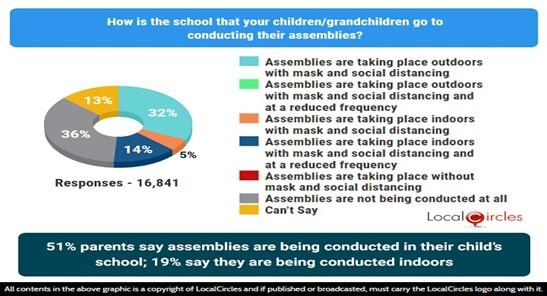 51% parents say assemblies are being conducted in their child's school; 19% say they are being held indoors