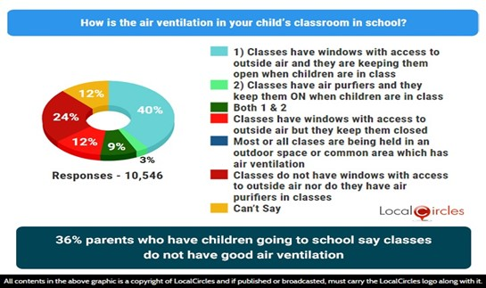 36% parents who have children going to school say classrooms do not have good air ventilation