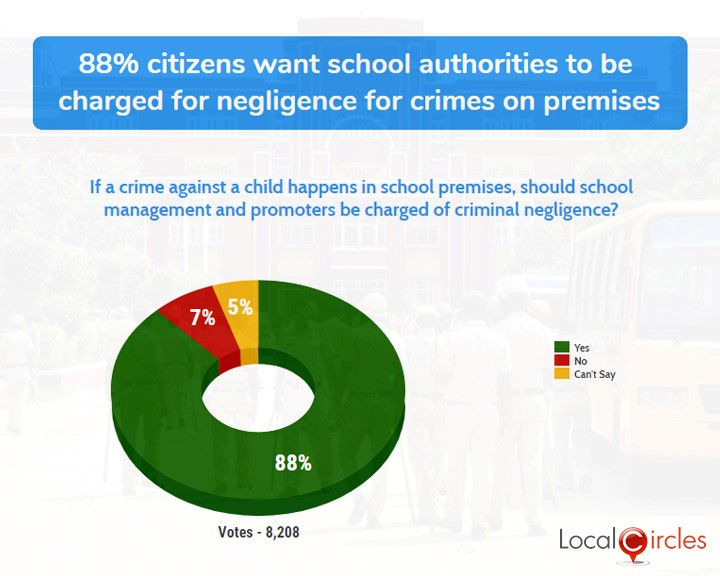 88% citizens want school authorities to be charged with