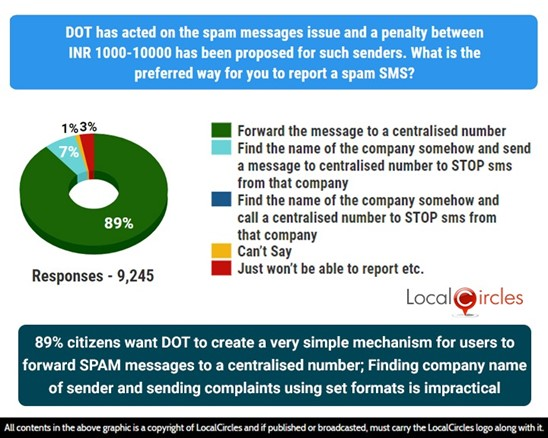 89% citizens want DOT to create a very simple mechanism for users to forward SPAM messages to a centralised number; finding company name of sender and sending complaints using set formats is impractical