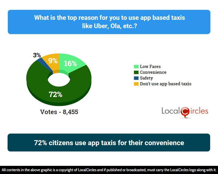 64% Indians facing surge pricing as biggest issue with app based taxis