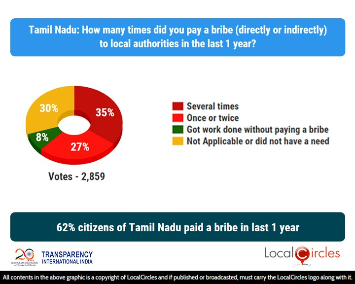 62% citizens of Tamil Nadu paid a bribe in last 1 year