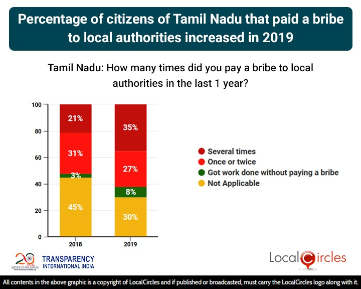 Percentage of citizens of Tamil Nadu that paid a bribe to local authorities increased in 2019