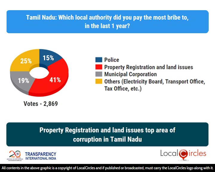LocalCircles Poll - Property Registration & land issues top area of corruption in Tamil Nadu