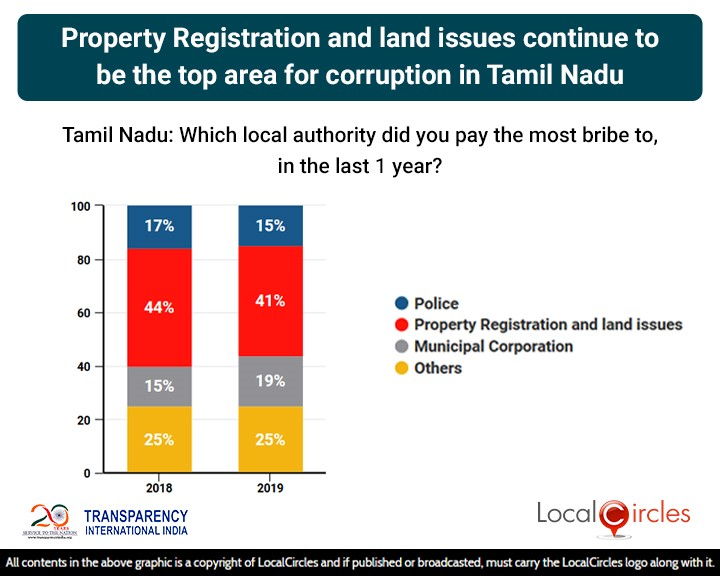 LocalCircles Poll - Property Registration & Land Issues continue to be the top area of corruption in Tamil Nadu