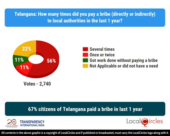67% citizens of Telangana paid a bribe in the last 1 year