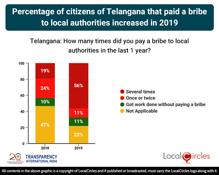 Percentage of citizens of Telangana that paid a bribe to local authorities increased in 2019