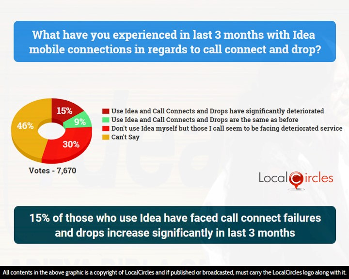 Telecom Quality Issues: Facing network issue with Vodafone