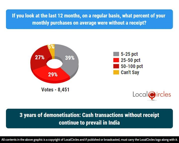 LocalCircles Poll - 3 years of demonetisation: Cash transactions without receipt continue to prevail in India