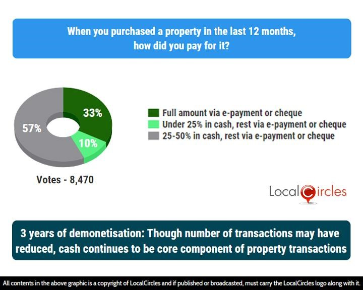 LocalCircles Poll - 3 years of demonetisation: Though number of transactions may have reduced, cash continues to be core component of property transactions