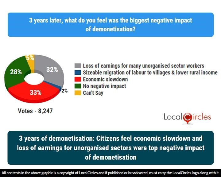LocalCircles Poll - 3 years of demonetisation: Citizens feel economic slowdown and loss of earnings for unorganised sectors were top negative impact of demonetisation