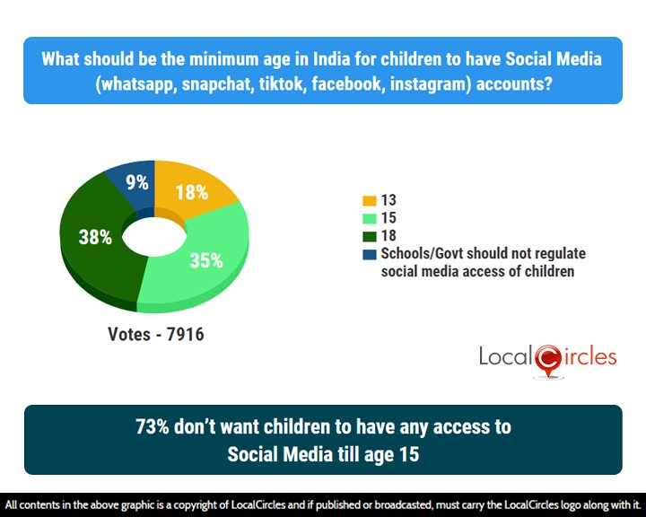 73% don't want children to have any access to Social Media till age 15