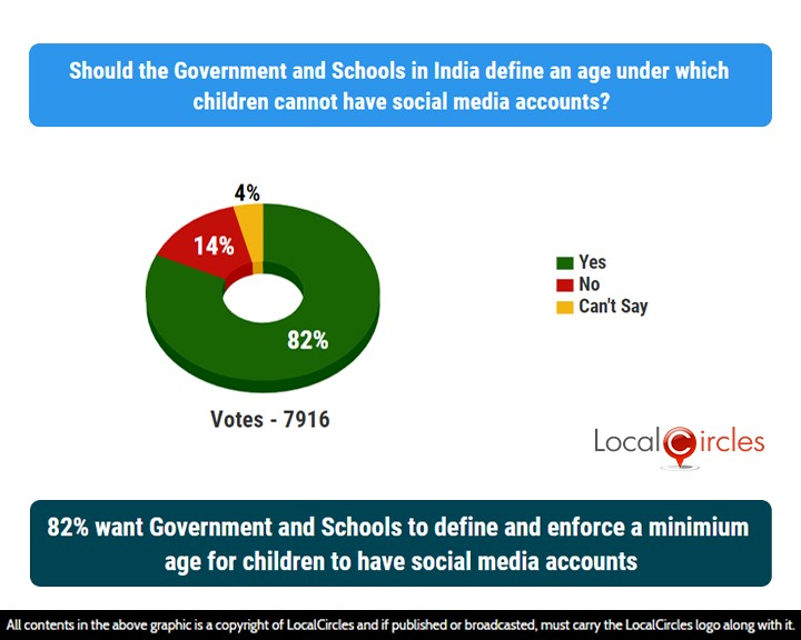 82% want Government Schools to define and enforce a minimum age for children to have social media accounts