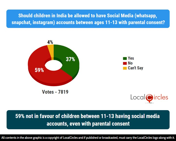 59% not in favour of children between 11-13 having social media accounts, even with parental consent