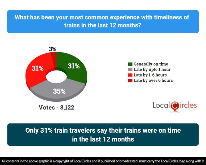 High train ticket cancellation charges top issue with Indian