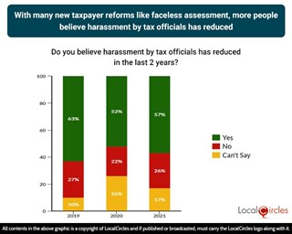 With many new taxpayer reforms like faceless assessment, more people believe harassment by tax officials has reduced
