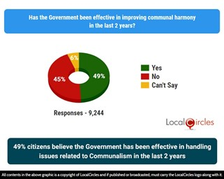 49% citizens believe the Government has been effective in handling issues related to Communalism in the last 2 years