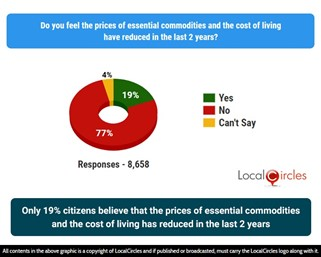 Only 19% citizens believe that the prices of essential commodities and the cost of living has reduced in the last 2 years
