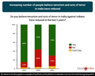 Increasing number of people believe terrorism and acts of terror in India have reduced