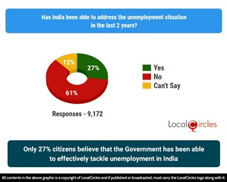 Only 27% citizens believe that the Government has been able to effectively tackle unemployment in India