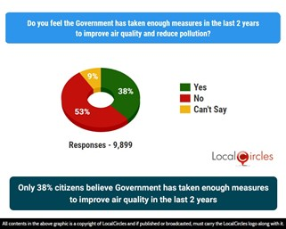 Only 38% citizens believe Government has taken enough measures to improve air quality in the last 2 years