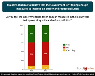 People feel the Government isn't taking enough measures to improve air quality and reduce pollution