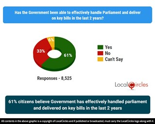 61% citizens believe Government has effectively handled Parliament and delivered on key bills in the last 2 years