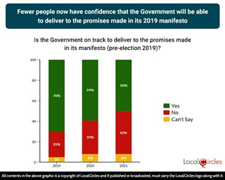 Fewer people believe the Government will be able to deliver its manifesto promises