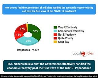 66% citizens believe that the Government effectively handled the economic recovery post the 1st wave of the COVID-19 pandemic